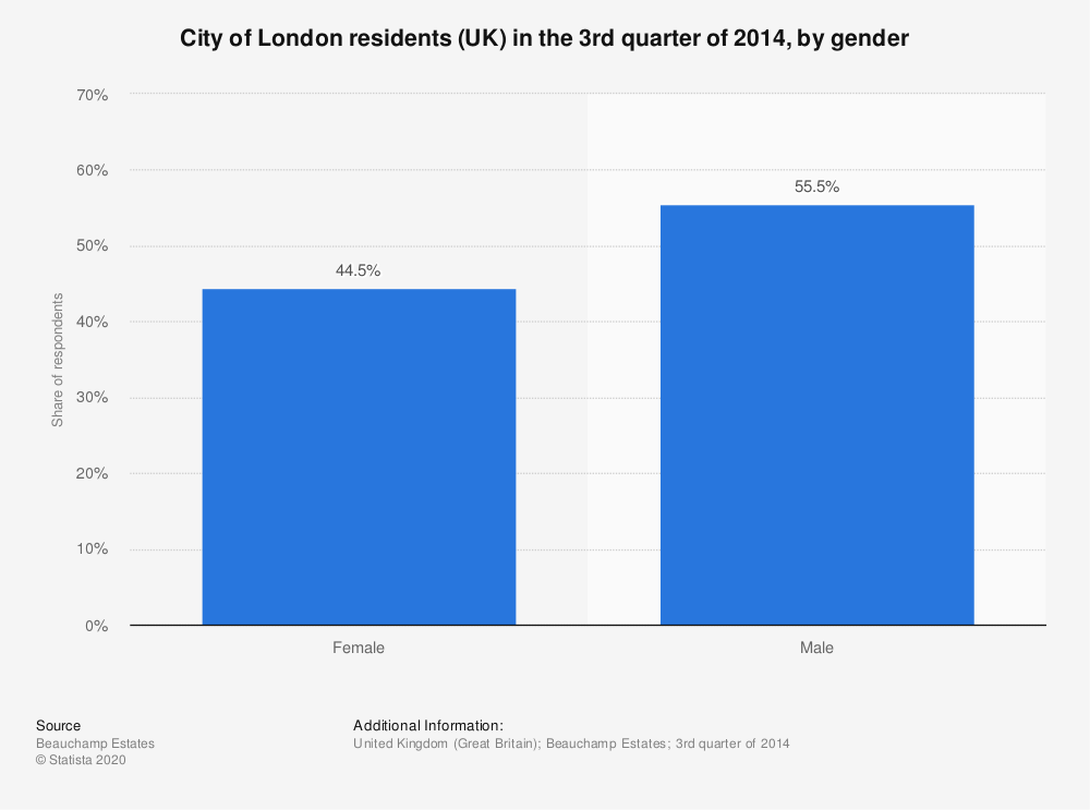 Statistic: City of London residents (UK) in the 3rd quarter of 2014, by gender | Statista