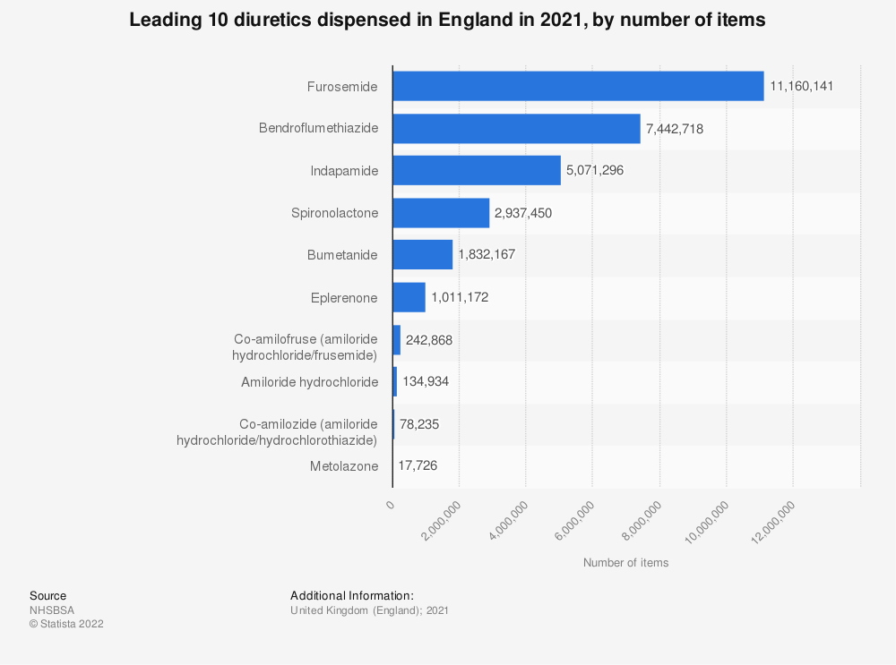 Statistic: Leading ten diuretics dispensed in England from 2018, by number of items (in 1,000s) | Statista