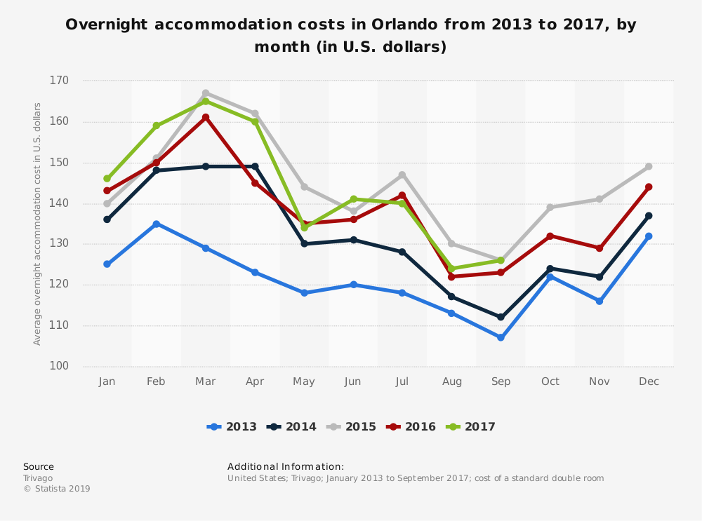 Statistic: Overnight accommodation costs in Orlando from 2013 to 2017, by month (in U.S. dollars) | Statista