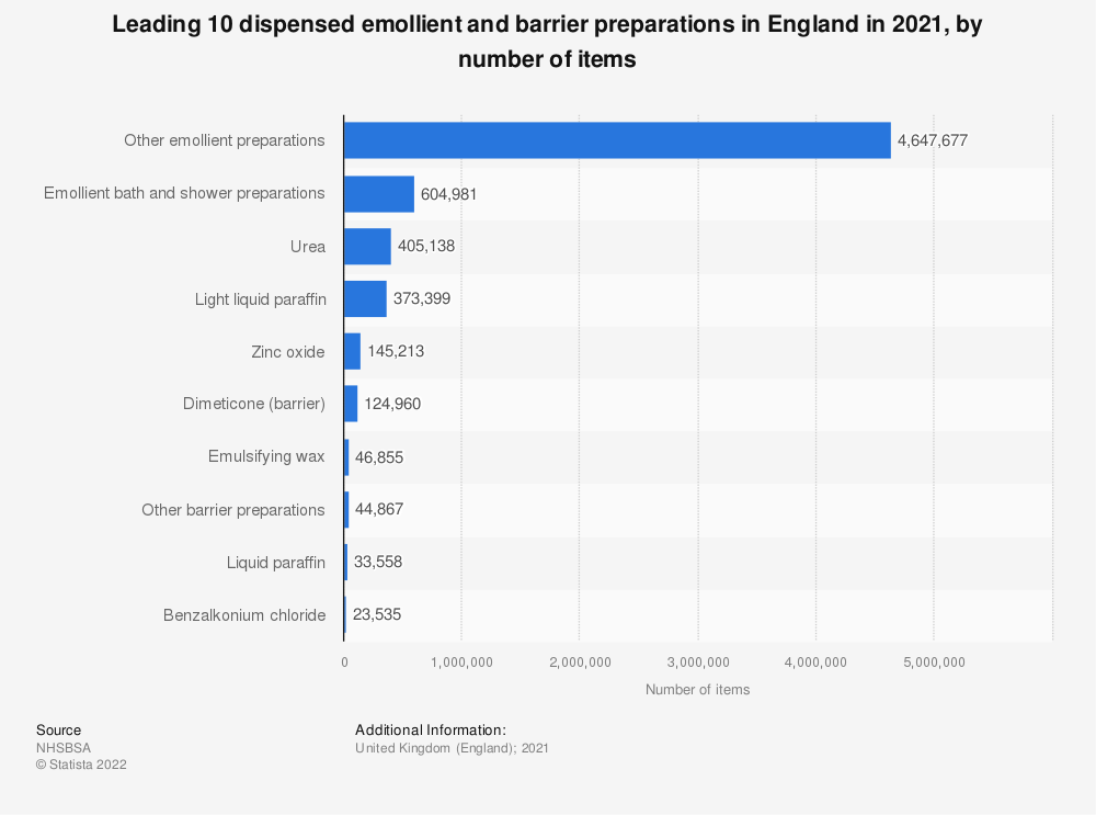 Statistic: Leading ten dispensed emollient and barrier preparations in England in 2019, by number of items (in 1,000s) | Statista