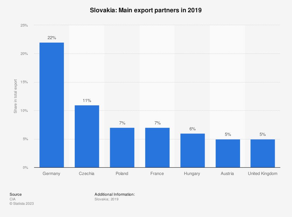 Statistic: Slovakia: Main export partners in 2017 | Statista