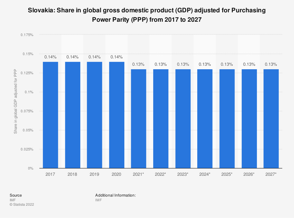 Statistic: Slovakia: Share in global gross domestic product (GDP) adjusted for Purchasing Power Parity (PPP) from 2014 to 2024 | Statista