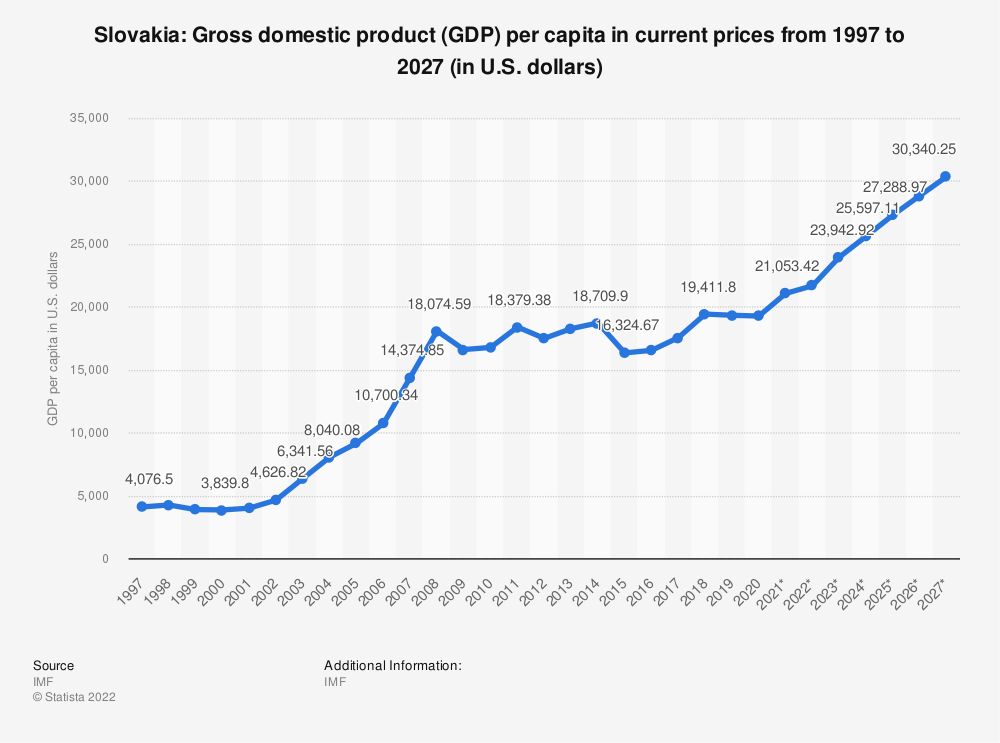 Statistic: Slovakia: Gross domestic product (GDP) per capita in current prices from 1994 to 2024 (in U.S. dollars) | Statista