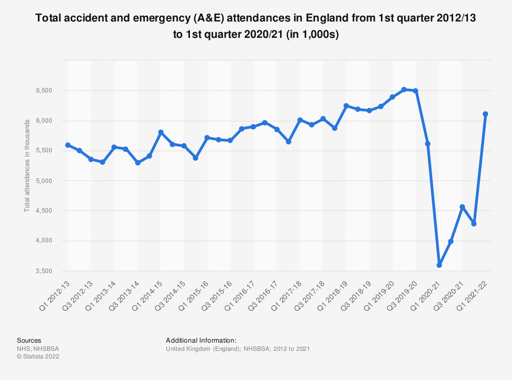 Statistic: Total accident and emergency (A&E) attendances in England from 1st quarter 2012/13 to 4th quarter 2018/19 (in 1,000s)   Statista