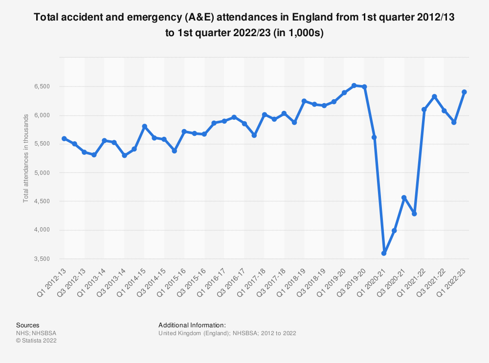 Statistic: Total accident and emergency (A&E) attendances in England from 1st quarter 2012/13 to 4th quarter 2018/19 (in 1,000s) | Statista