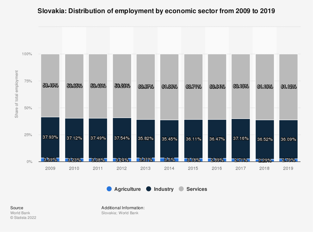 Statistic: Slovakia: Distribution of employment by economic sector from 2009 to 2019 | Statista