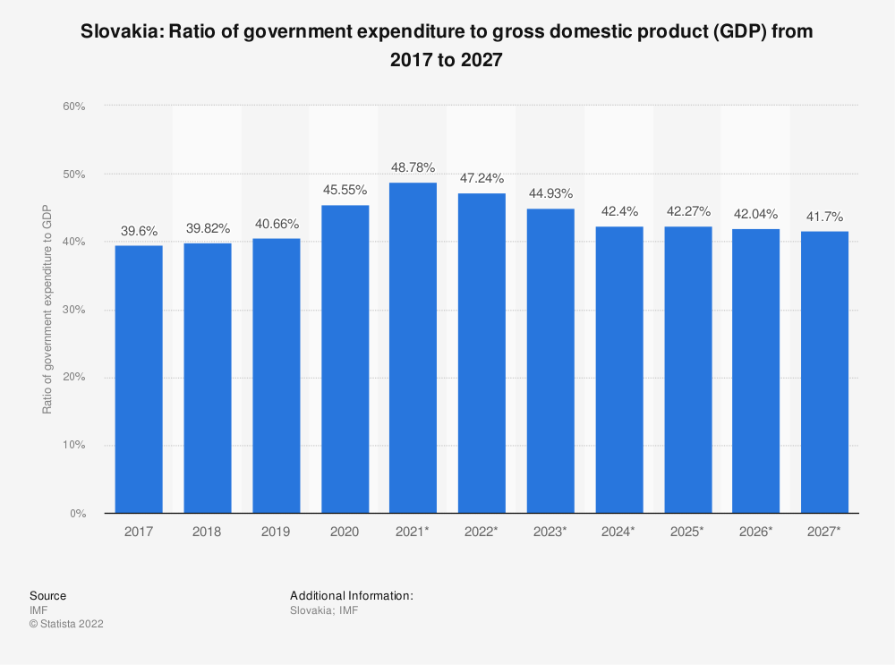 Statistic: Slovakia: Ratio of government expenditure to gross domestic product (GDP) from 2014 to 2024 | Statista