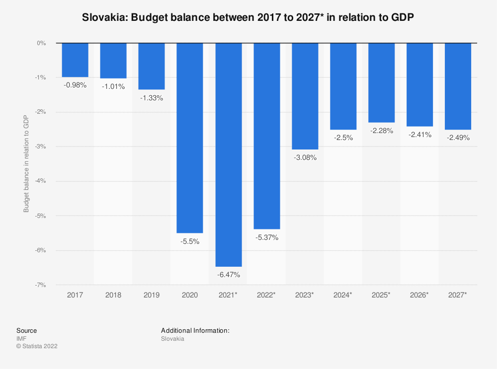 Statistic: Slovakia: Budget balance between 2014 to 2024* in relation to GDP | Statista