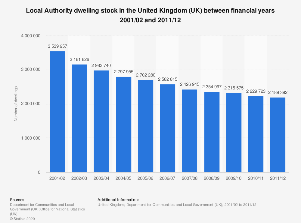 Statistic: Local Authority dwelling stock in the United Kingdom (UK) between financial years 2001/02 and 2011/12 | Statista