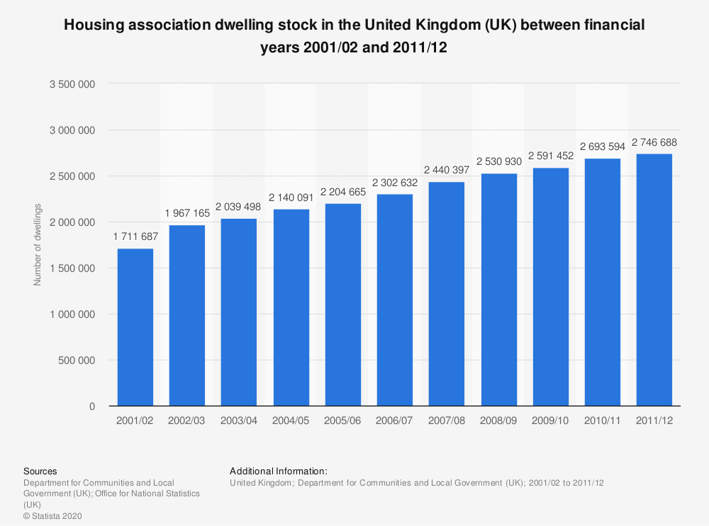 Statistic: Housing association dwelling stock in the United Kingdom (UK) between financial years 2001/02 and 2011/12 | Statista
