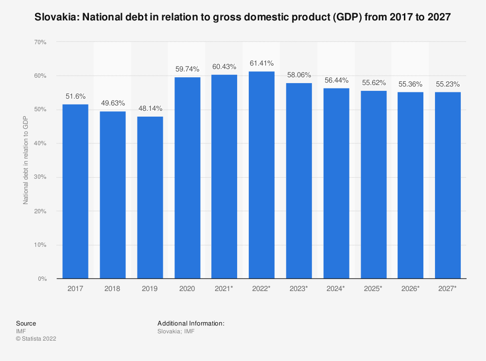 Statistic: Slovakia: National debt in relation to gross domestic product (GDP) from 2014 to 2024 | Statista