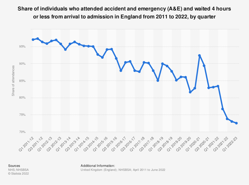 Statistic: Share of individuals who attended accident and emergency (A&E) and waited 4 hours or less from arrival to admission* in England from 2011 to 2019, by quarter | Statista