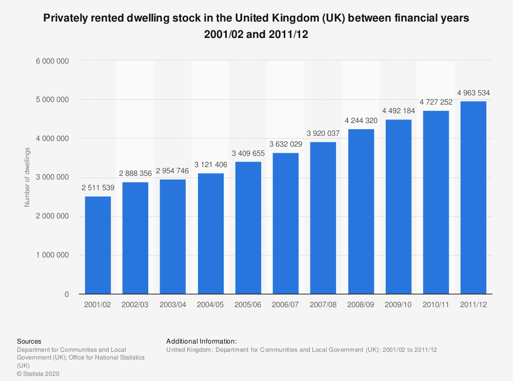 Statistic: Privately rented dwelling stock in the United Kingdom (UK) between financial years 2001/02 and 2011/12 | Statista