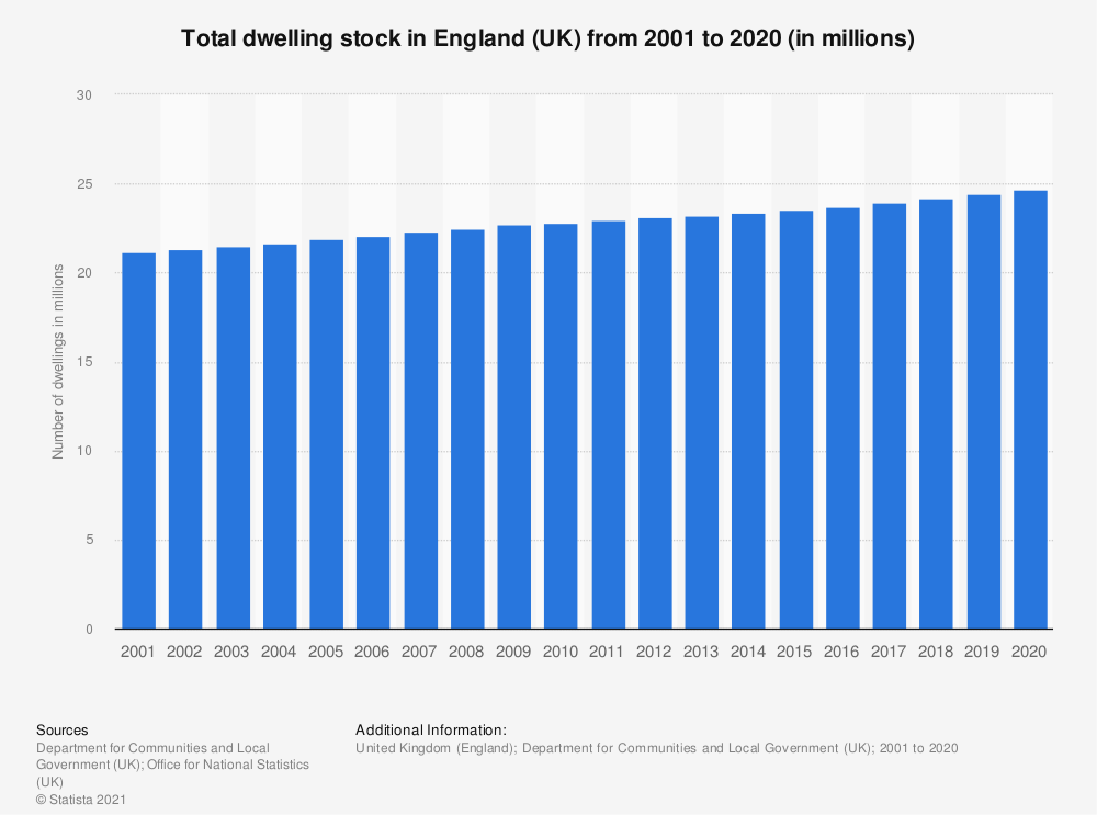 Statistic: Total dwelling stock in England (UK) from 2001 to 2018 (in millions) | Statista