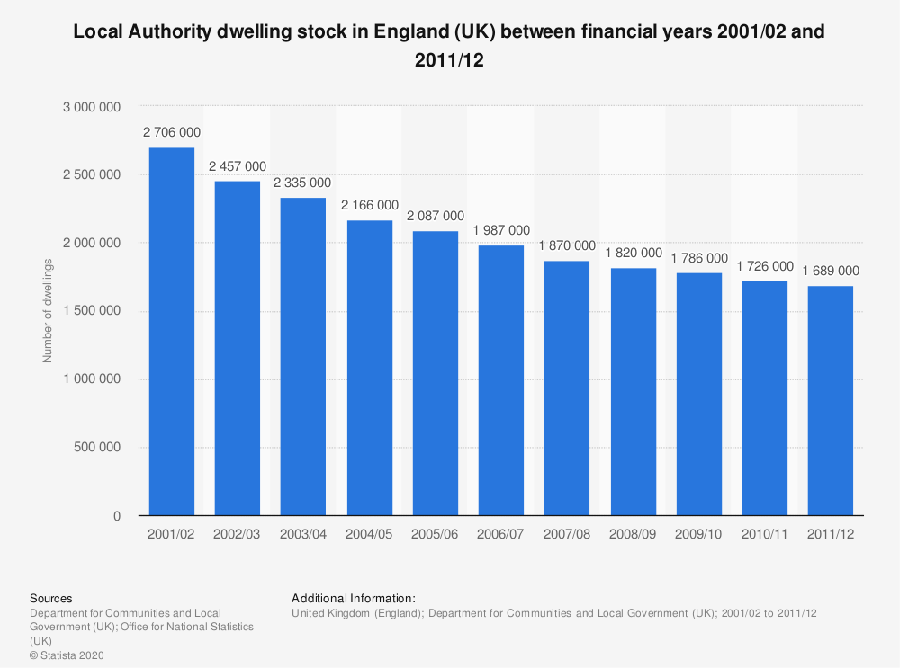 Statistic: Local Authority dwelling stock in England (UK) between financial years 2001/02 and 2011/12 | Statista