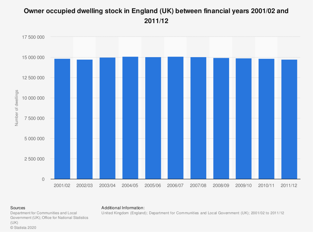 Statistic: Owner occupied dwelling stock in England (UK) between financial years 2001/02 and 2011/12 | Statista