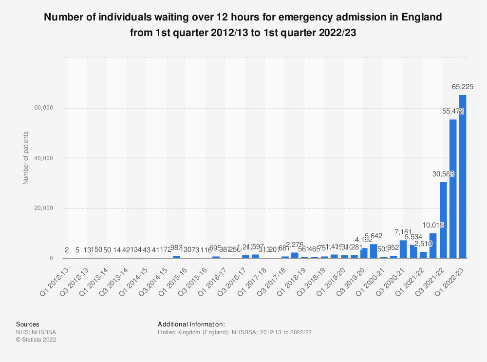 Statistic: Number of individuals waiting over 12 hours for emergency admission in England from 1st quarter 2012/13 to 4th quarter 2018/19 | Statista