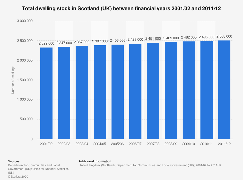 Statistic: Total dwelling stock in Scotland (UK) between financial years 2001/02 and 2011/12 | Statista