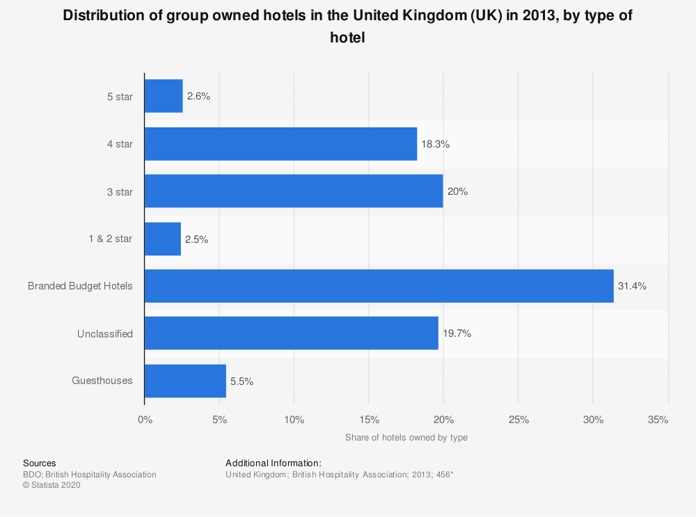 Statistic: Distribution of group owned hotels in the United Kingdom (UK) in 2013, by type of hotel | Statista