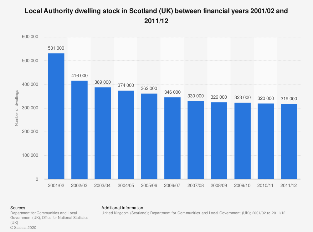 Statistic: Local Authority dwelling stock in Scotland (UK) between financial years 2001/02 and 2011/12 | Statista