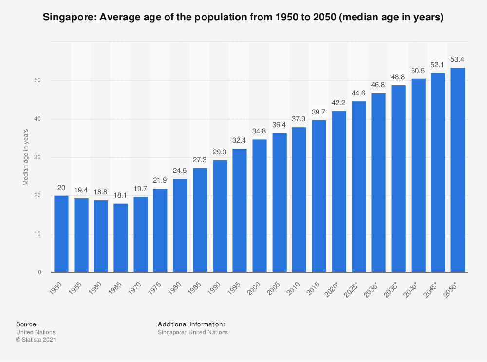 Statistic: Singapore: Average age of the population from 1950 to 2050 (median age in years) | Statista