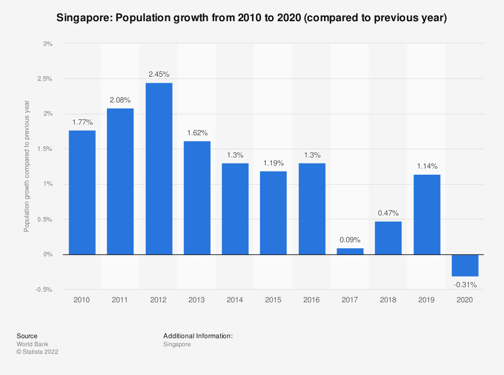 Statistic: Singapore: Population growth from 2008 to 2018 (compared to previous year) | Statista