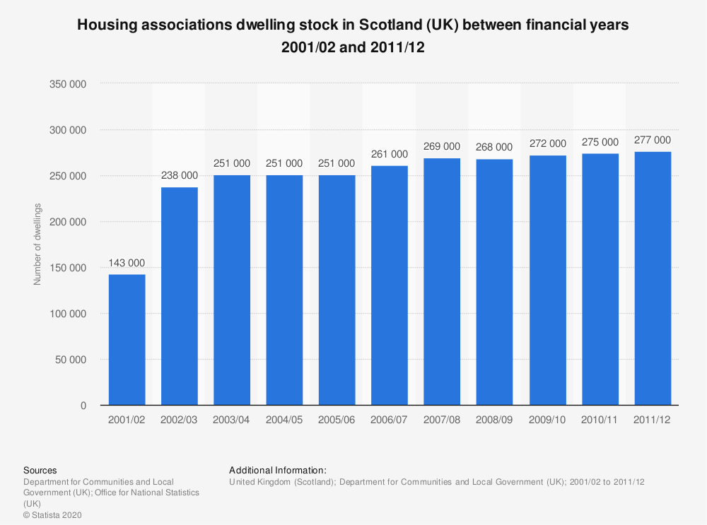 Statistic: Housing associations dwelling stock in Scotland (UK) between financial years 2001/02 and 2011/12 | Statista