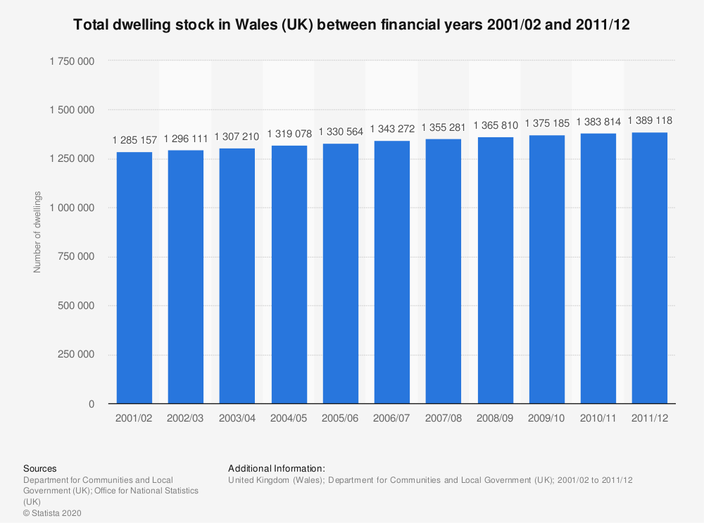 Statistic: Total dwelling stock in Wales (UK) between financial years 2001/02 and 2011/12 | Statista