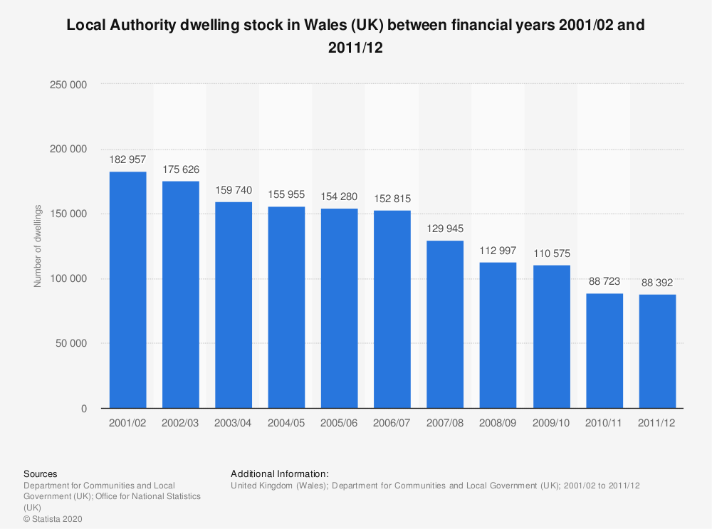 Statistic: Local Authority dwelling stock in Wales (UK) between financial years 2001/02 and 2011/12 | Statista