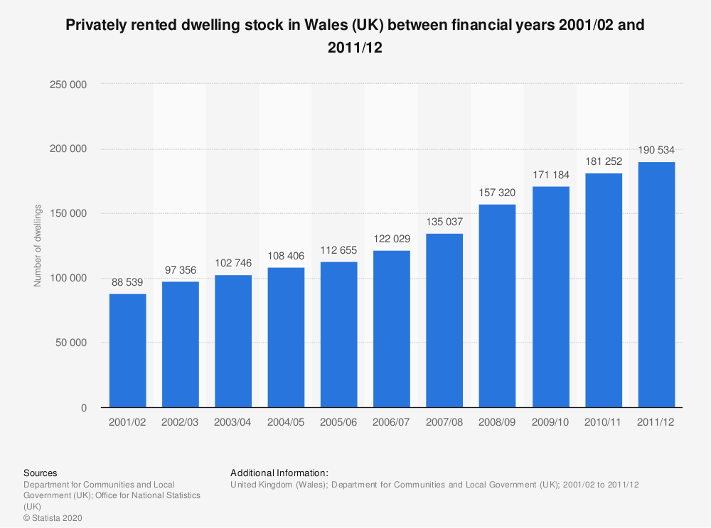 Statistic: Privately rented dwelling stock in Wales (UK) between financial years 2001/02 and 2011/12 | Statista