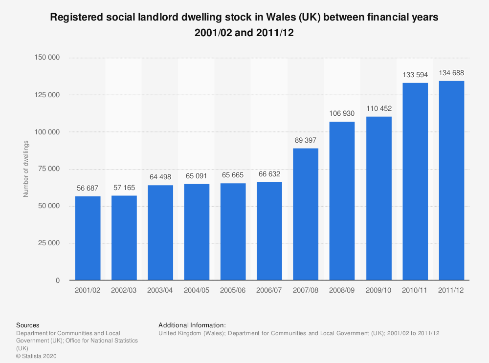 Statistic: Registered social landlord dwelling stock in Wales (UK) between financial years 2001/02 and 2011/12 | Statista