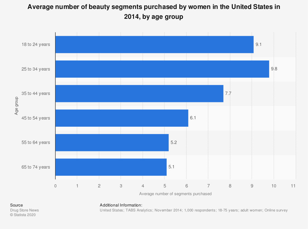 Statistic: Average number of beauty segments purchased by women in the United States in 2014, by age group | Statista
