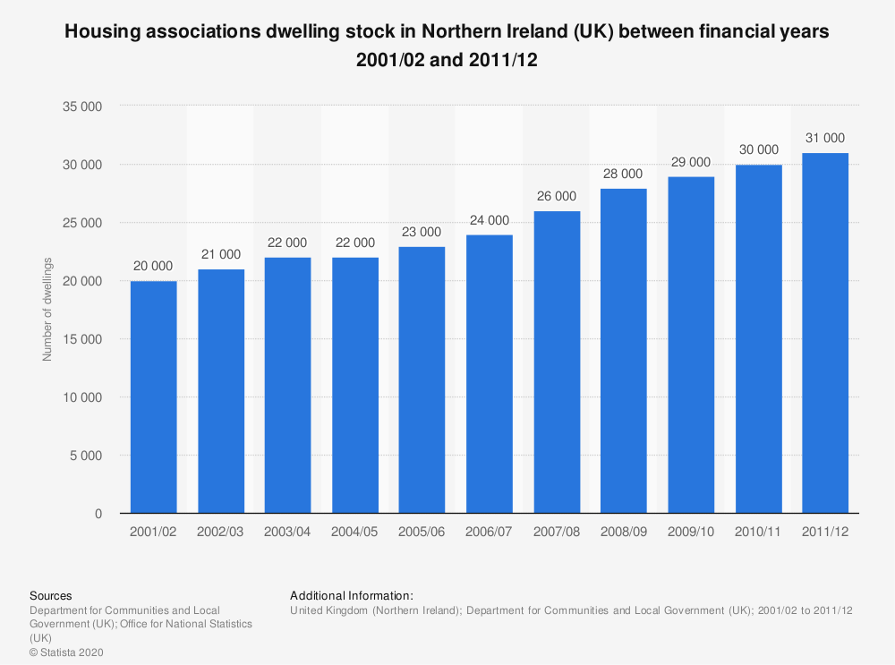 Statistic: Housing associations dwelling stock in Northern Ireland (UK) between financial years 2001/02 and 2011/12 | Statista