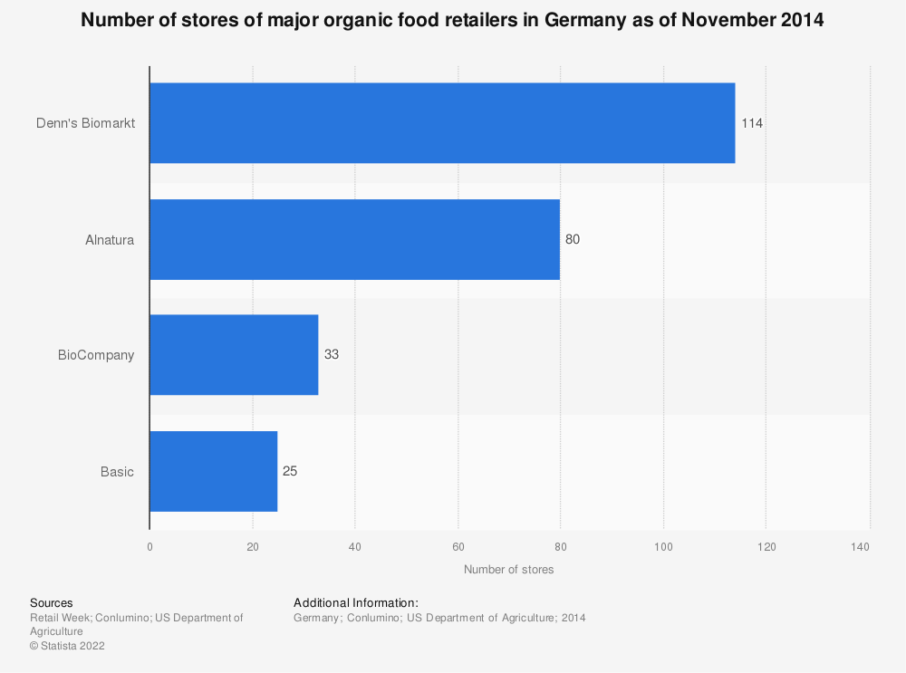 Statistic: Number of stores of major organic food retailers in Germany as of November 2014 | Statista