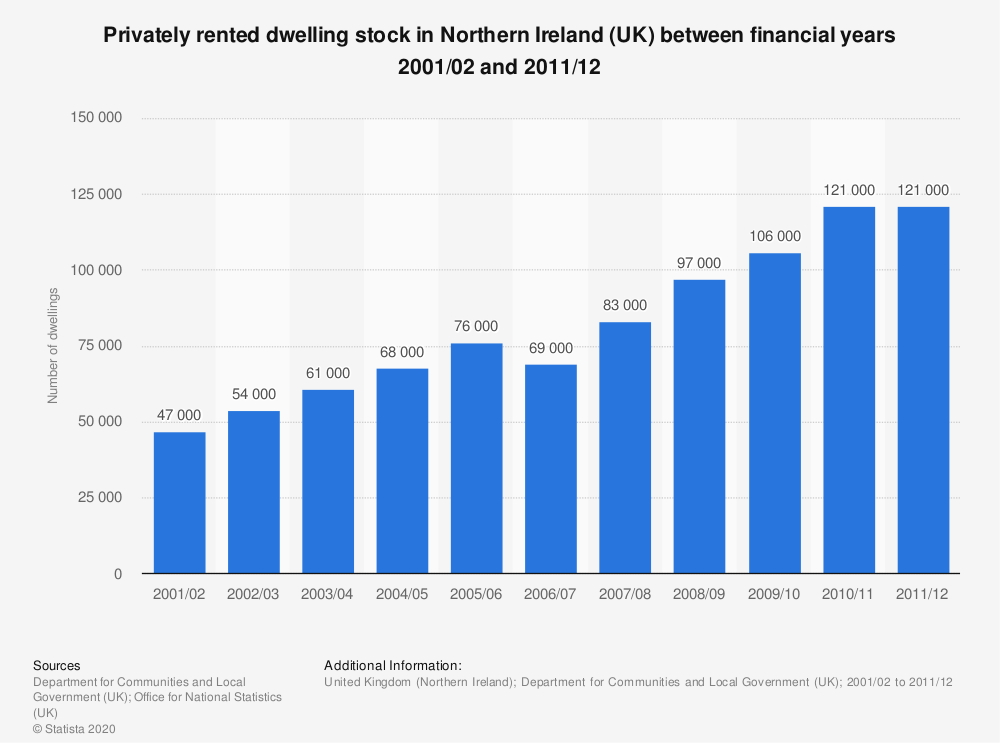 Statistic: Privately rented dwelling stock in Northern Ireland (UK) between financial years 2001/02 and 2011/12 | Statista