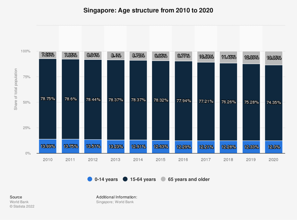 Statistic: Singapore: Age structure from 2008 to 2018 | Statista