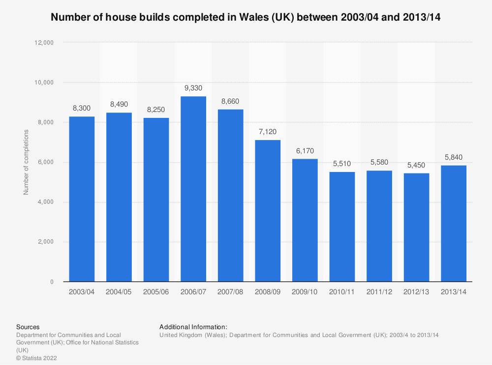 Statistic: Number of house builds completed in Wales (UK) between 2003/04 and 2013/14 | Statista