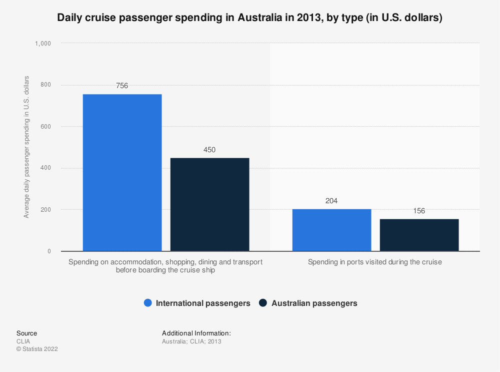 Statistic: Daily cruise passenger spending in Australia in 2013, by type (in U.S. dollars) | Statista