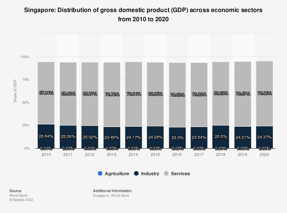 Statistic: Singapore: Distribution of gross domestic product (GDP) across economic sectors from 2007 to 2017 | Statista