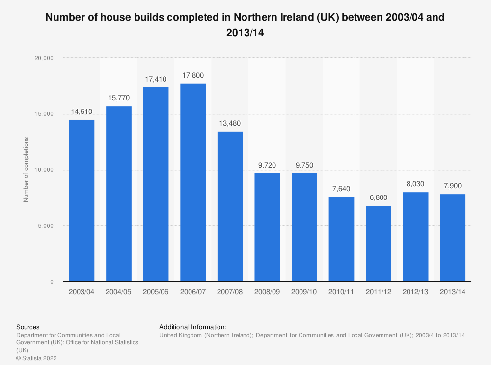 Statistic: Number of house builds completed in Northern Ireland (UK) between 2003/04 and 2013/14 | Statista