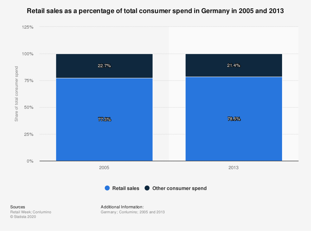 Statistic: Retail sales as a percentage of total consumer spend in Germany in 2005 and 2013 | Statista
