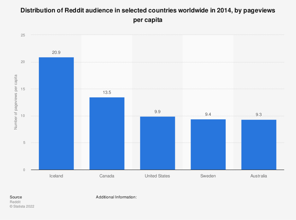 Statistic: Distribution of Reddit audience in selected countries worldwide in 2014, by pageviews per capita | Statista