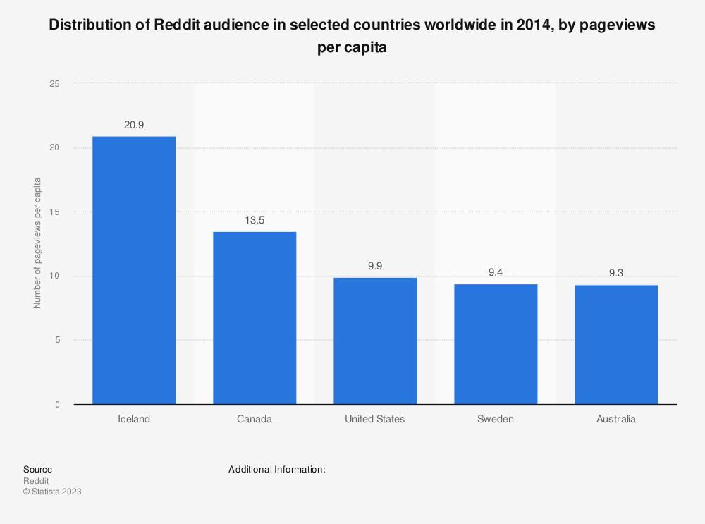 Reddit: pageviews per capita worldwide 2014 | Statista