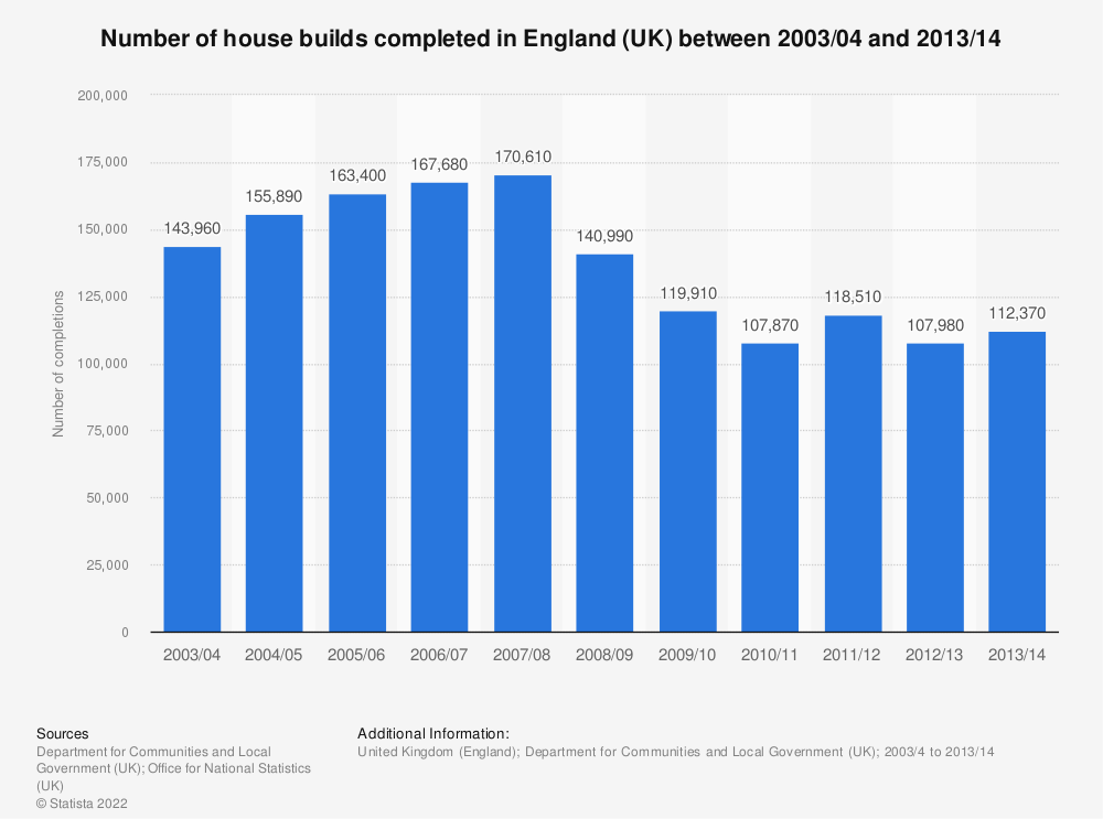 Statistic: Number of house builds completed in England (UK) between 2003/04 and 2013/14 | Statista