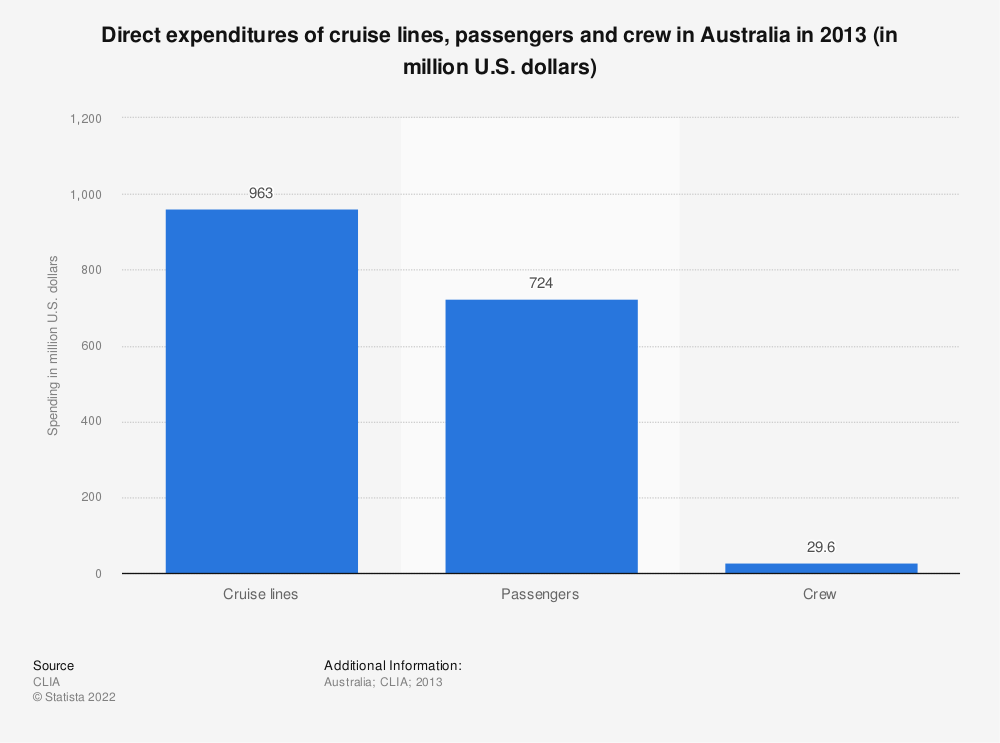 Statistic: Direct expenditures of cruise lines, passengers and crew in Australia in 2013 (in million U.S. dollars) | Statista