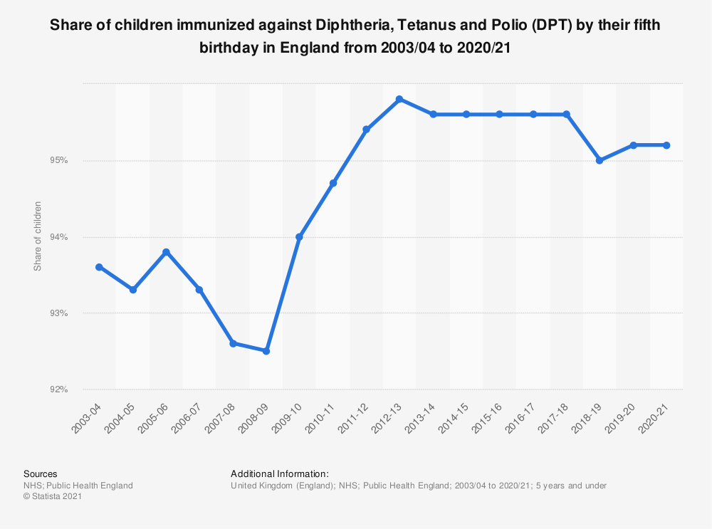 Statistic: Share of children immunized against Diphtheria, Tetanus and Polio (DPT) by their fifth birthday in England from 2003/04 to 2017/18 | Statista