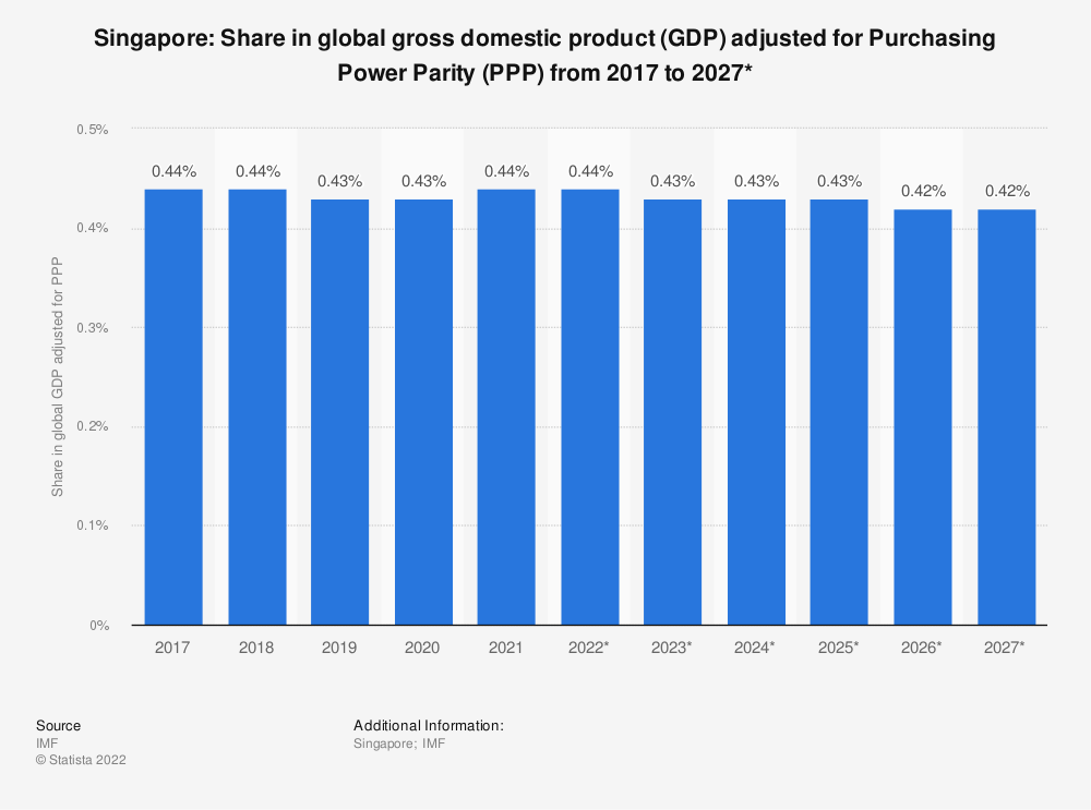 Statistic: Singapore: Share in global gross domestic product (GDP) adjusted for Purchasing Power Parity (PPP) from 2014 to 2024* | Statista