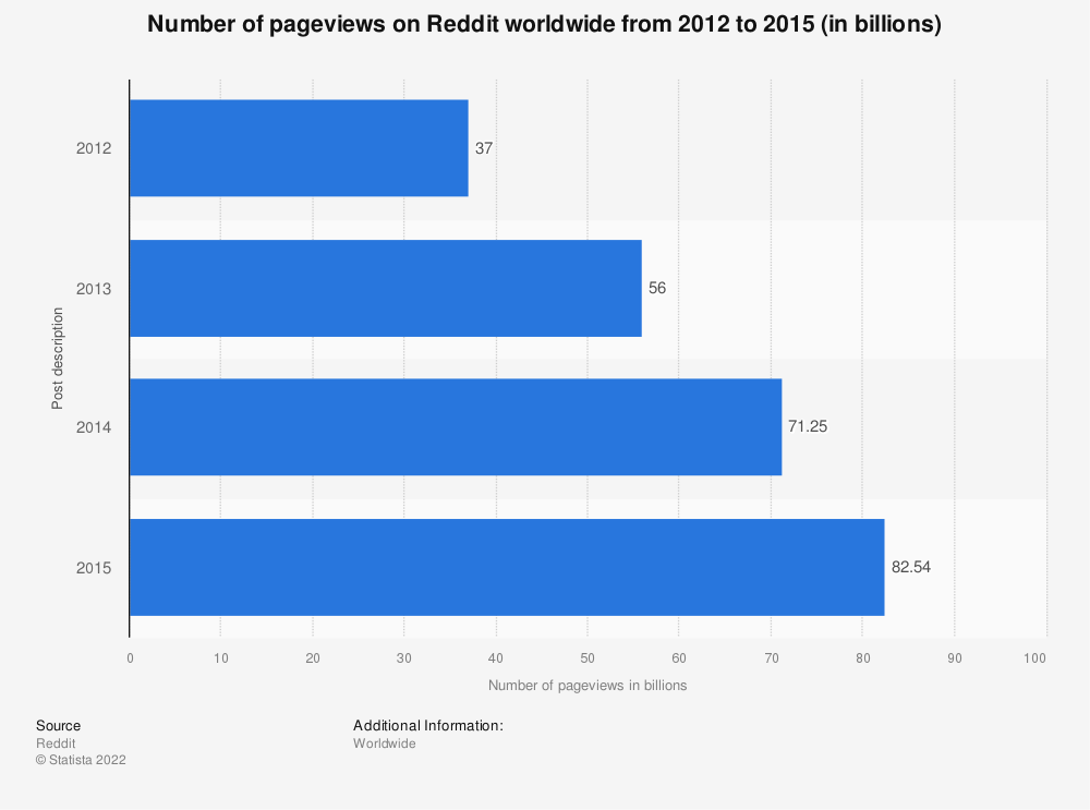 Statistic: Number of pageviews on Reddit worldwide from 2012 to 2015 (in billions) | Statista