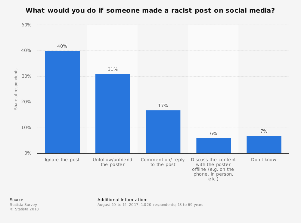 Statistic: What would you do if someone made a racist post on social media? | Statista