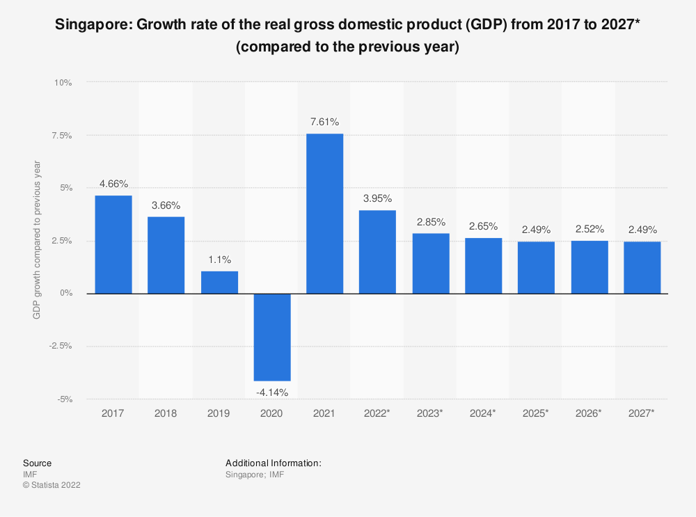 Statistic: Singapore: Growth rate of the real gross domestic product (GDP) from 2014 to 2024* (compared to the previous year) | Statista